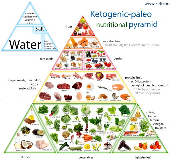 ketose dieet piramide